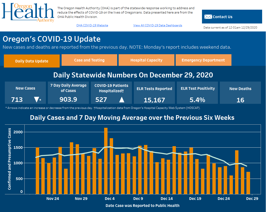 New dashboard provides snapshot of daily numbers, trends