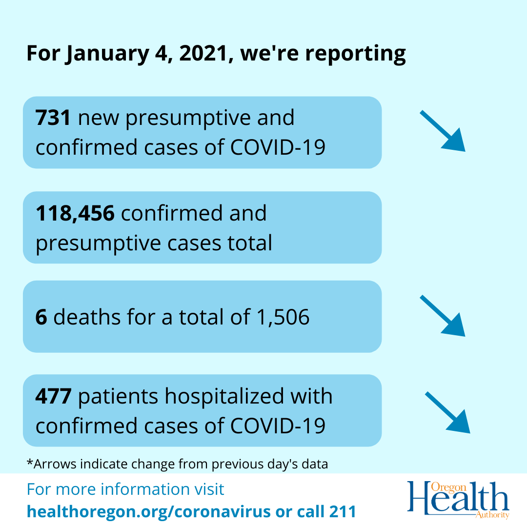 arrows indicate cases, deaths and hospitalizations have decreased