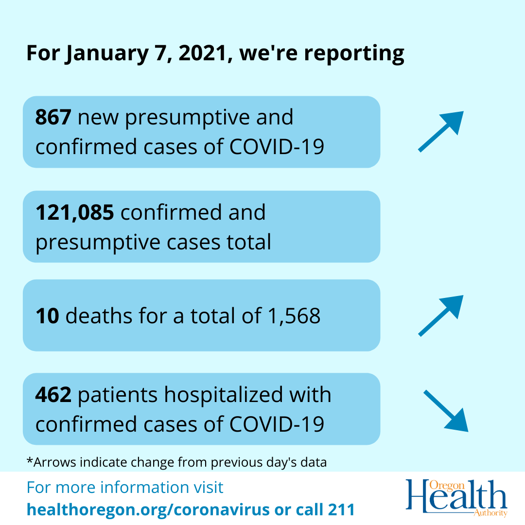 Arrows indicate increase in cases and deaths, decrease in hospitalizations