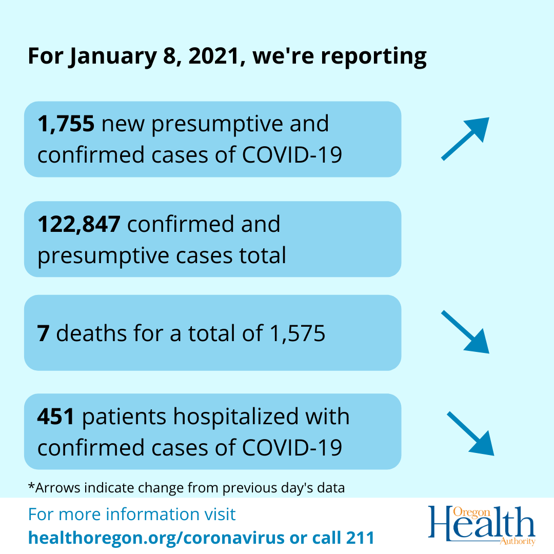 arrows indicate that cases have increased, deaths and hospitalizations have decreased