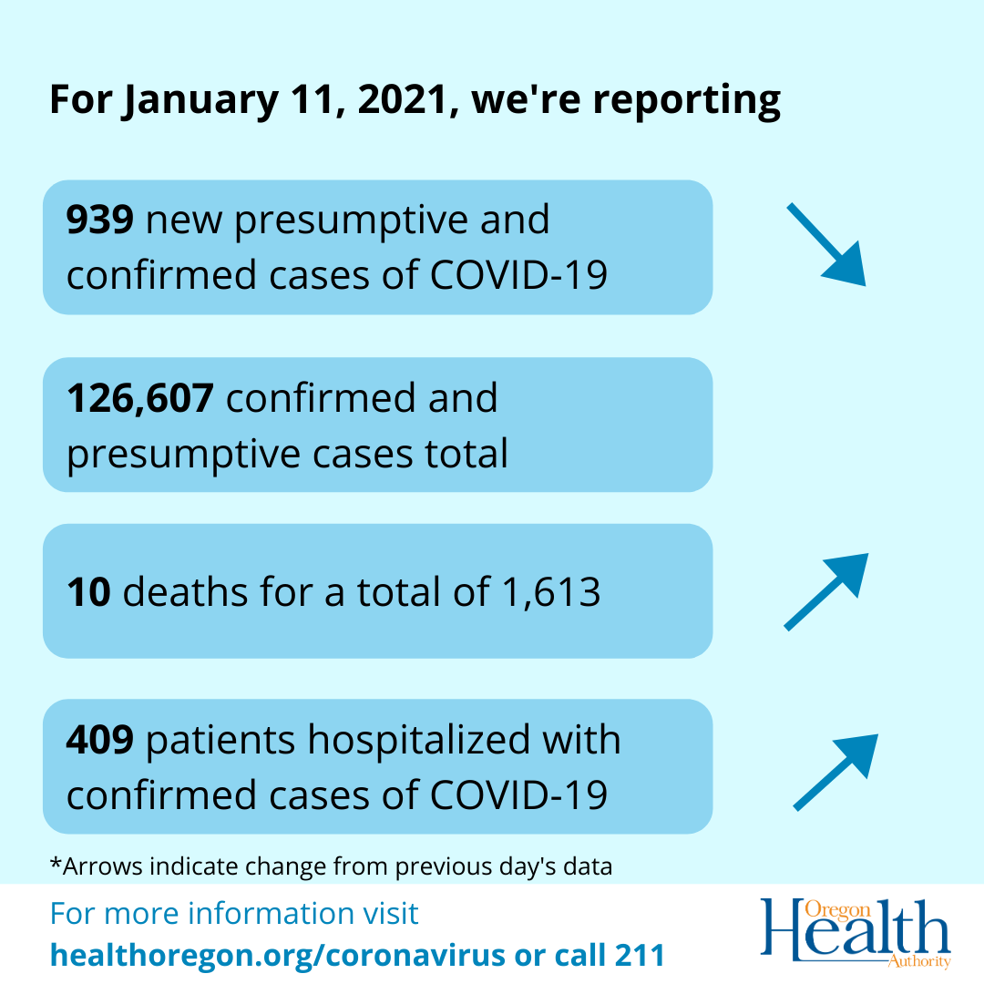 Arrows indicate cases have decreased. Deaths and hospitalizations have increased.