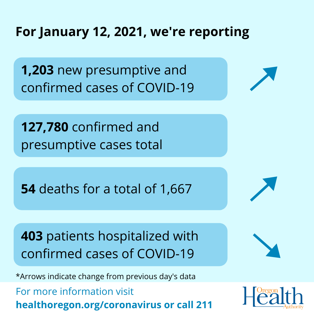 Arrows indicate cases and deaths have increased while hospitalization has decreased.
