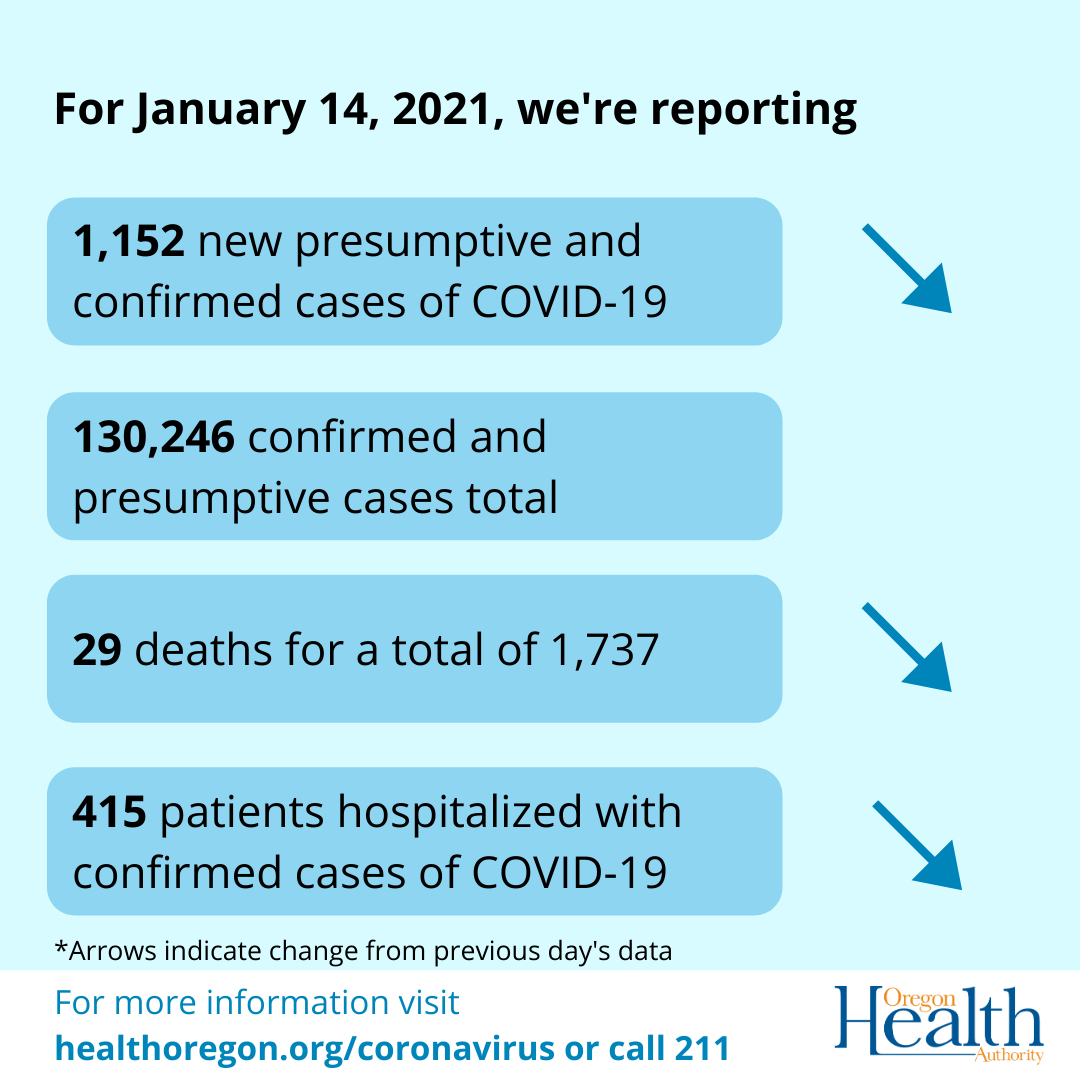 Arrows indicate that cases, deaths, and hospitalizations have decreased.