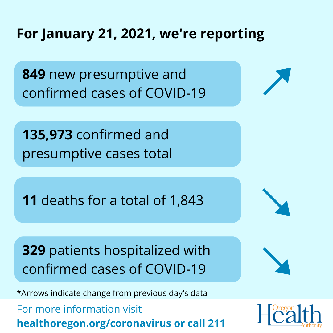 Arrows indicate cases have increased, deaths and hospitalizations have decreased.
