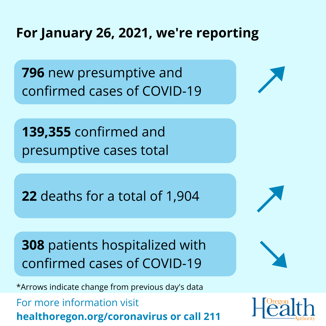Arrows indicate that cases and deaths have increased and hospitalizations have decreased.