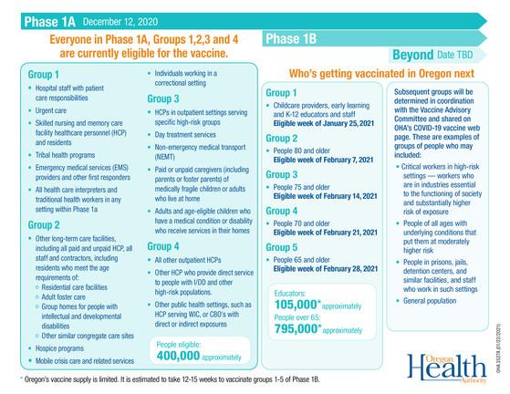 Vaccine sequencing in Oregon