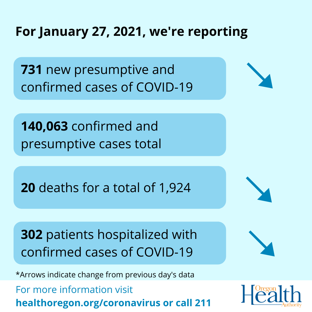 Arrows indicate that cases, deaths, and hospitalizations are decreasing.