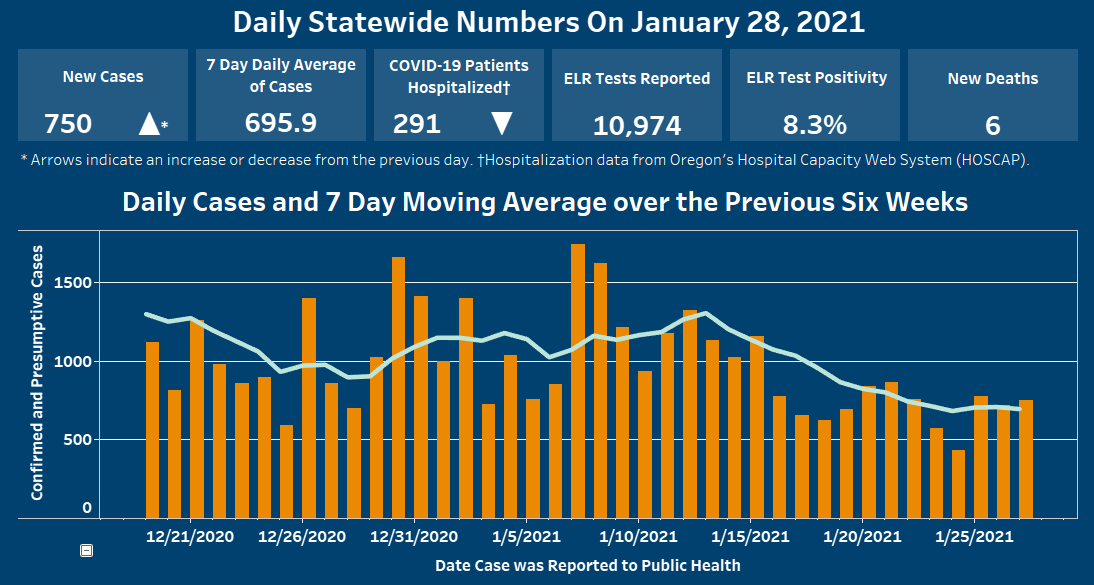 Graph shows case rates over last seven days.