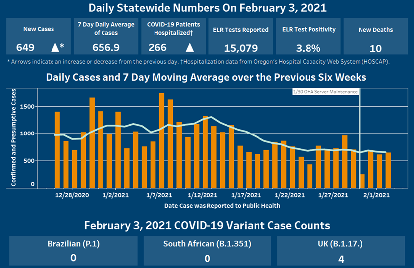 7 day daily average of cases is 656.9, 15,079 ELR tests reported, ELR test positivity 3.8%