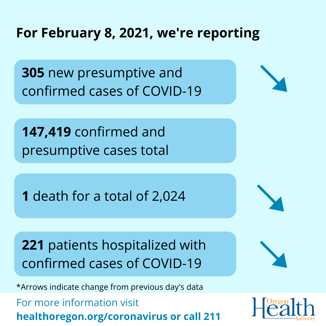 Arrows indicate a decrease in cases, deaths and hospitalizations.