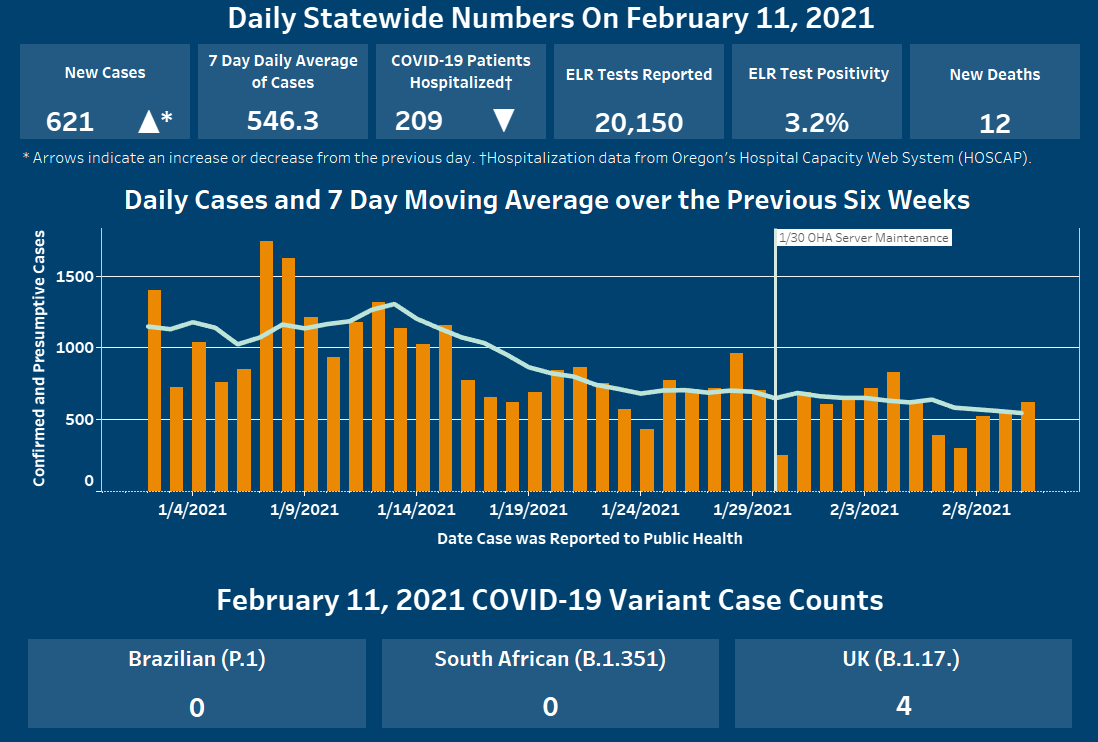 Graph shows increase in cases since yesterday, decreased hospitalizations, daily average 546.3 cases past 7 days. Cases decreased since Jan. 4.