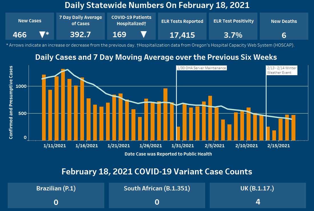 graph shows that cases have decreased over past seven days.