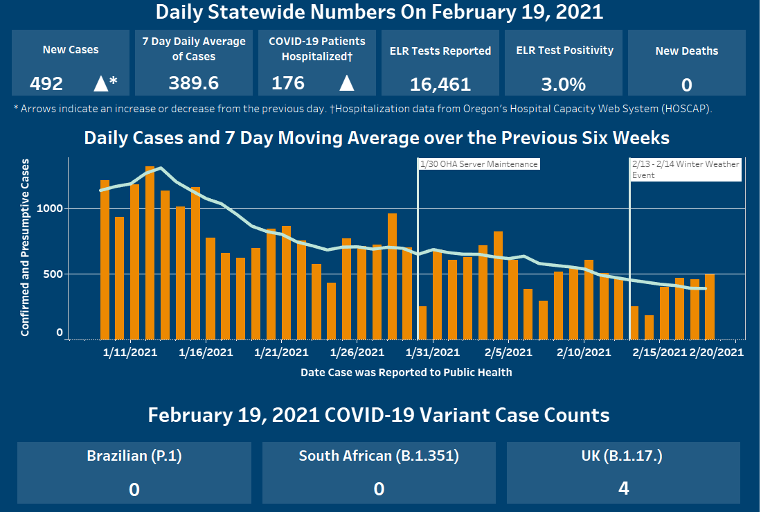 New cases and hospitalizations have increased since yesterday, daily cases are decreasing over past six weeks.