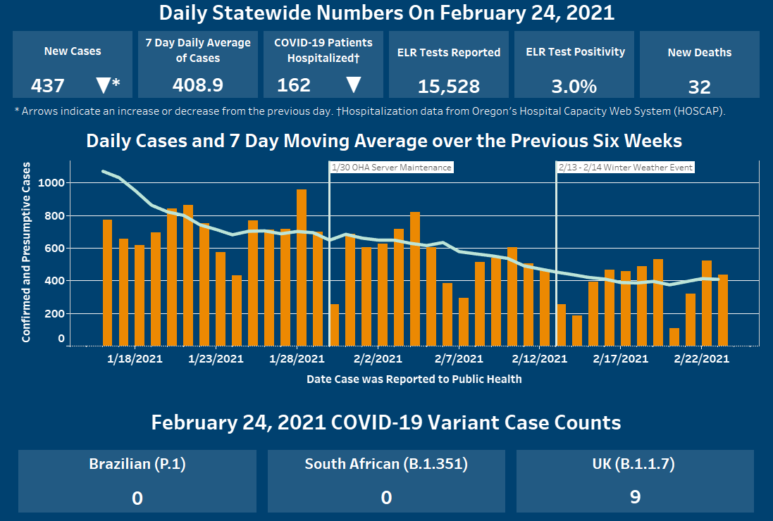 Cases and hospitalizations have decreased since yesterday and cases continue to decrease over the past six weeks.