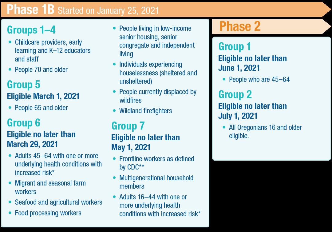 Phase 1B infographic