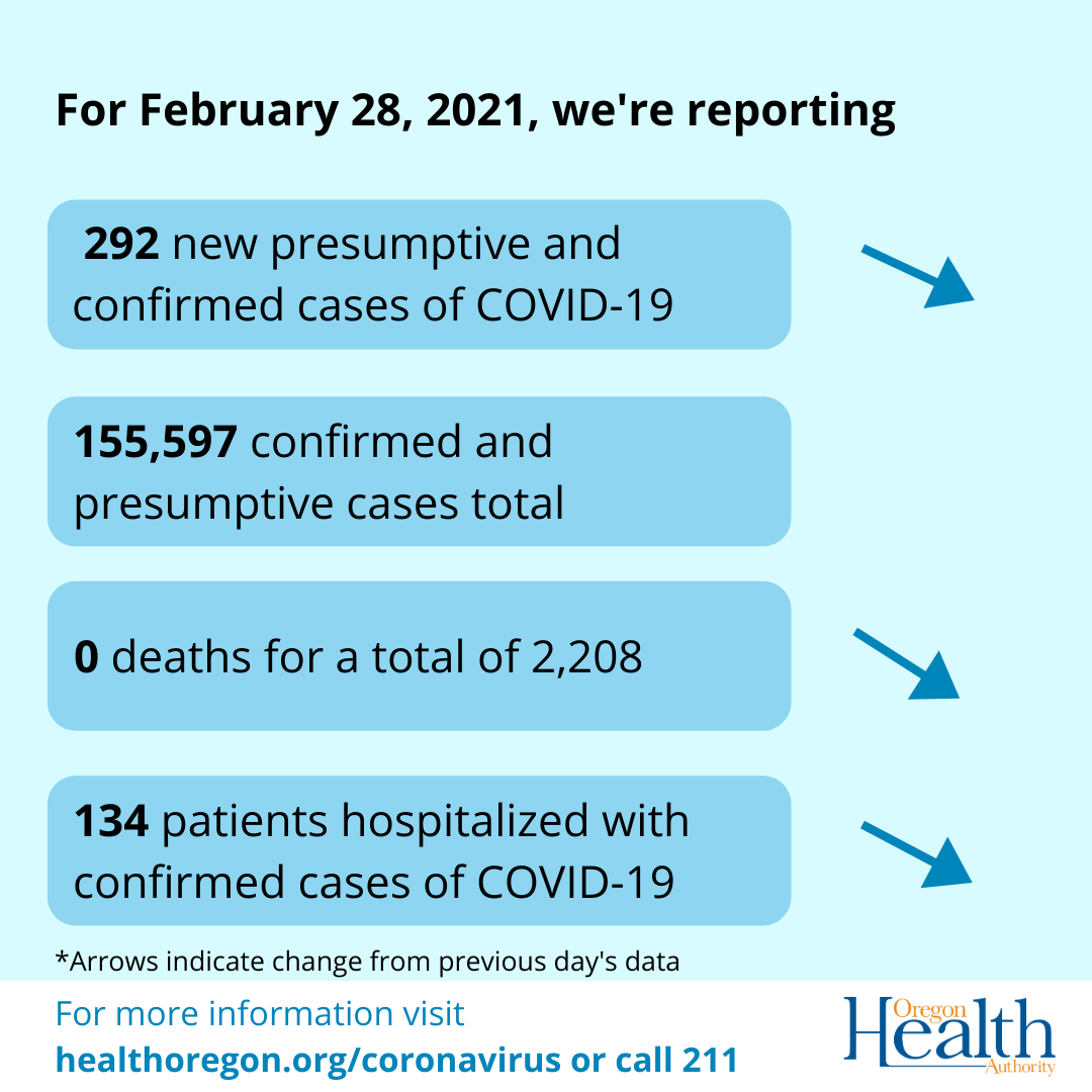 Daily COVID-19 Case Count 2.282021