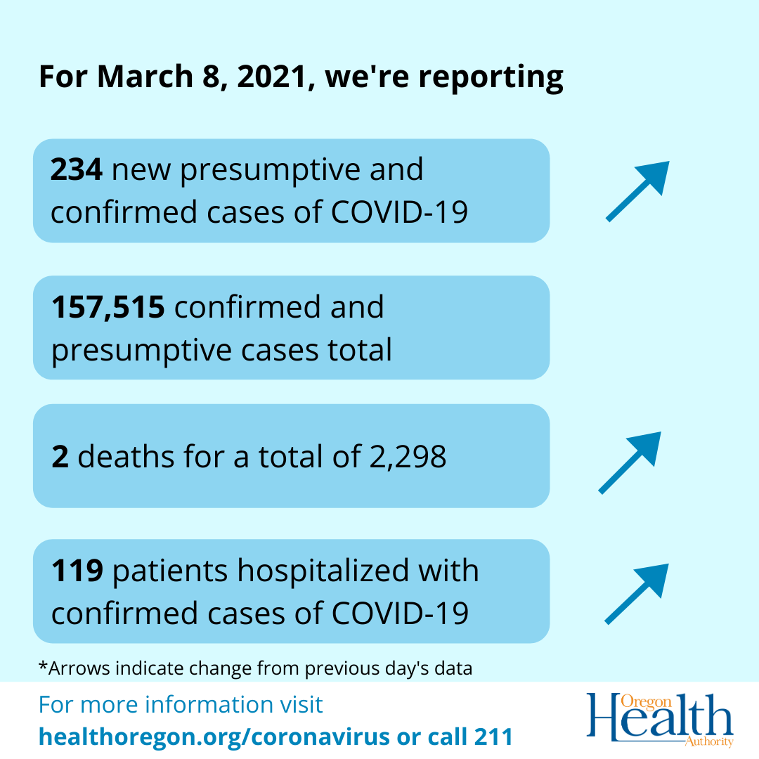Arrows indicate that cases, deaths and hospitalizations have risen since yesterday.