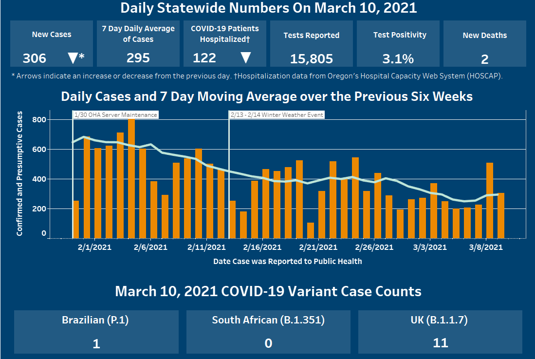 Cases and hospitalizations have decreased and 7 day total remains lower than six weeks previous.
