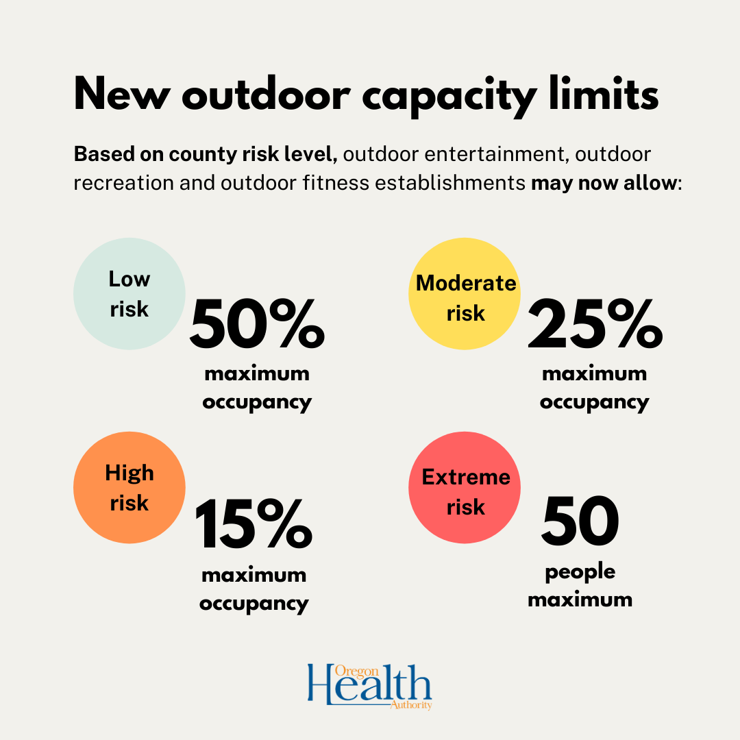 Infographic of updated outdoor capacity limits featuring variously colored circles and percentages