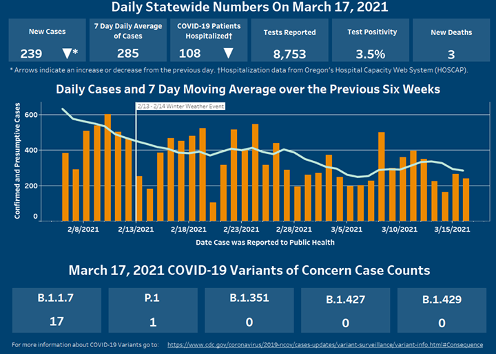 New cases and hospitalizations have decreased and 7 day moving average continues to be lower than 6 weeks previous