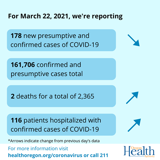 Arrows indicate that cases have decreased while deaths and hospitalizations have increased.