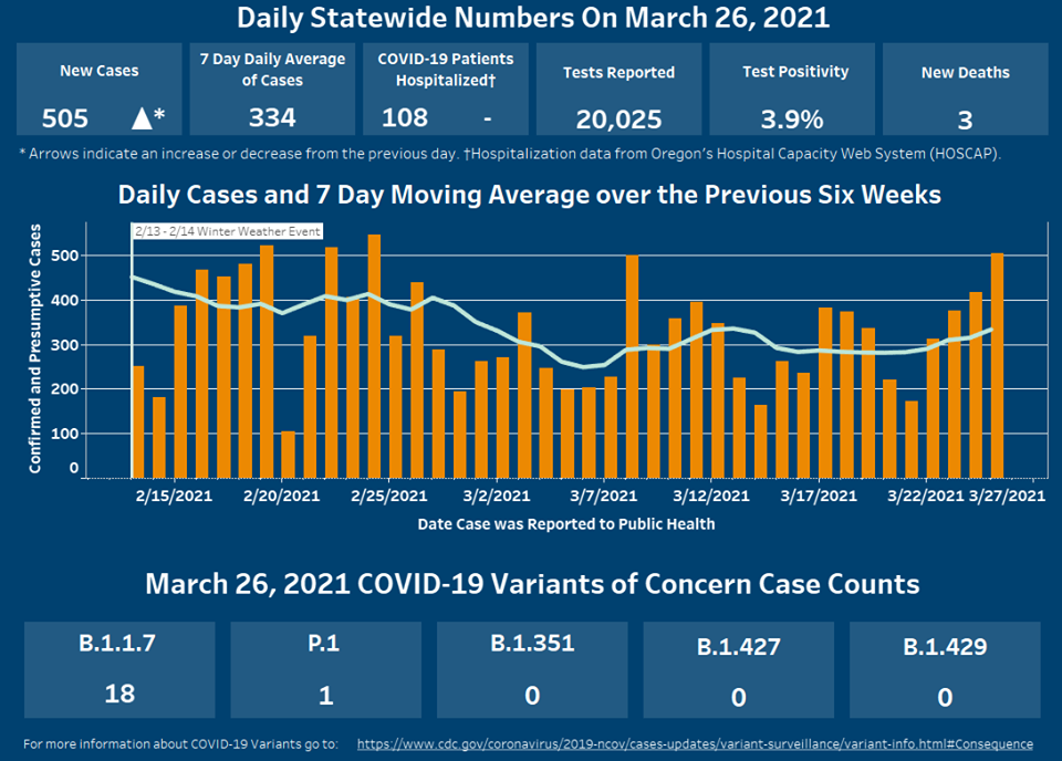 Cases have increased since yesterday. Click on graphic to see on OHA webpage.
