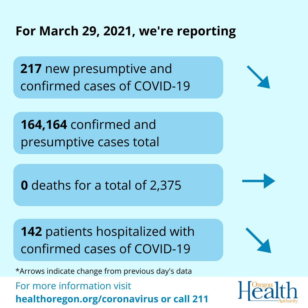 Arrows indicate that deaths remain the same while cases and hospitalizations have decreased.