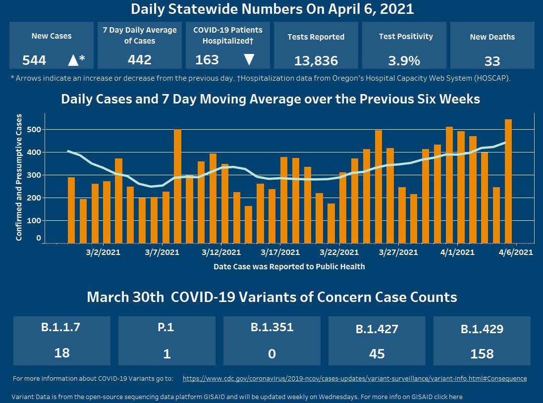 April 6 covid-19 dashboard