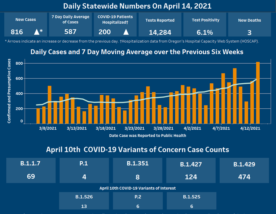 Dashboard displaying COVID-19 information for April 14