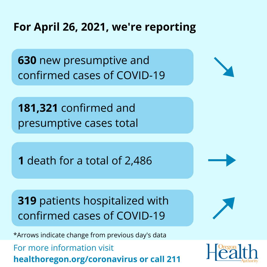 Arrows indicate that cases have decreased, deaths have remained the same and hospitalizations have increased.