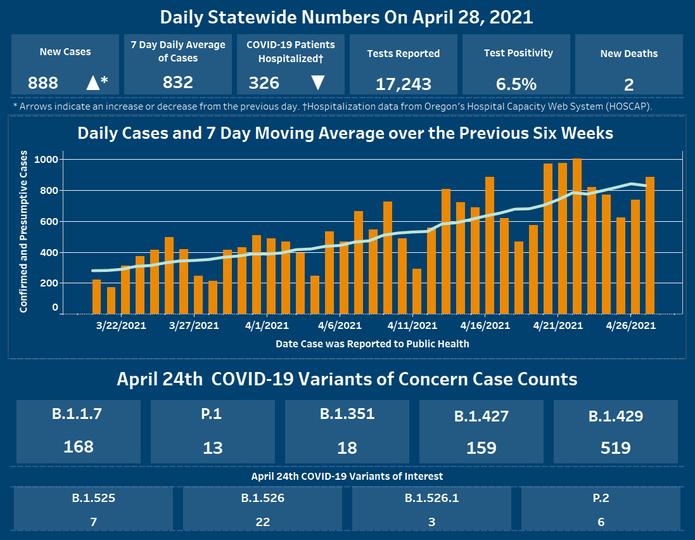 Daily data dashboard April 28