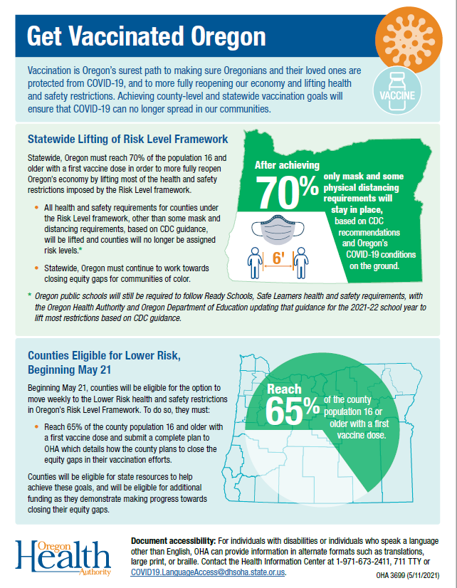 Statewide lifting of risk level framework infographic