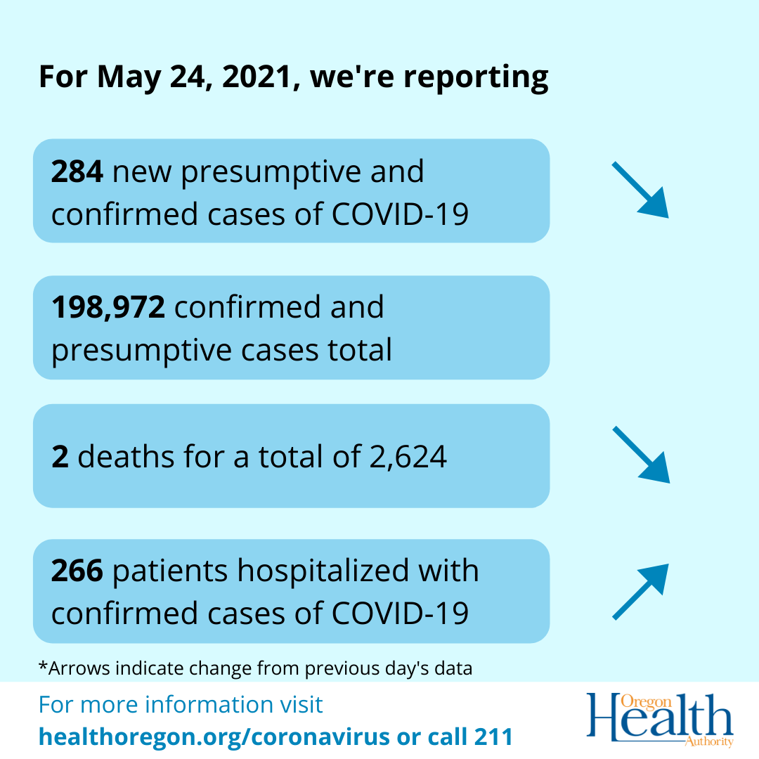 Arrows indicate that cases and deaths have decreased, hospitalizations have increased.