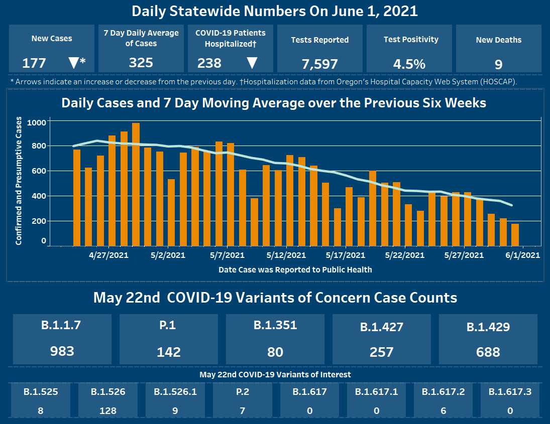 Oregon Daily Data Update graphic