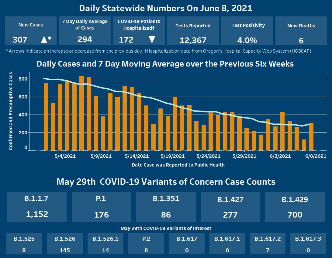 Oregon daily data update