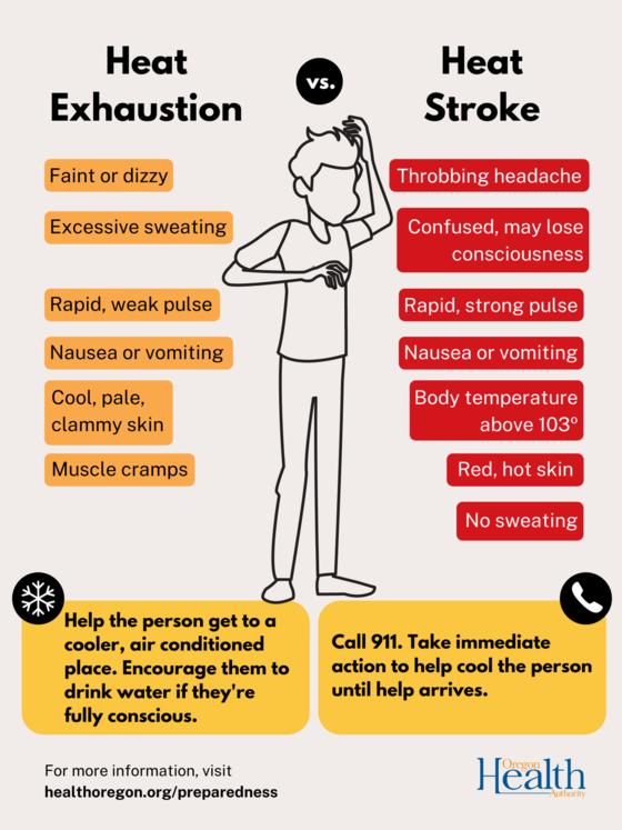 Heat Stroke vs Heat Exhaustion Social Cards2