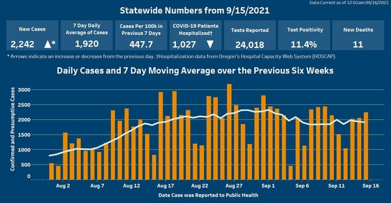 Graphic shows a rise in new daily COVID-19 cases and a decline in hospitalizations.