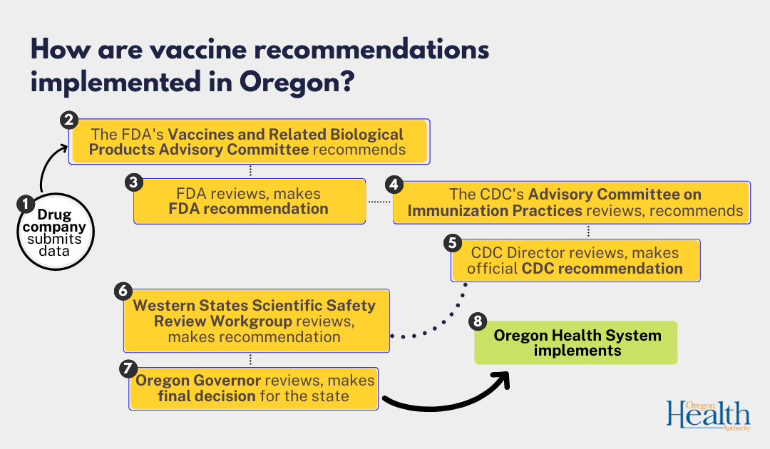 How are vaccine recommendations implemented in Oregon?