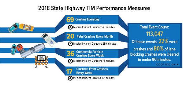 TIM Highway Statistics for 2018