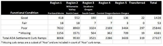 Curb ramp inventory broken down by region and condition