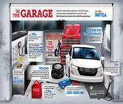 In the garage infographic
