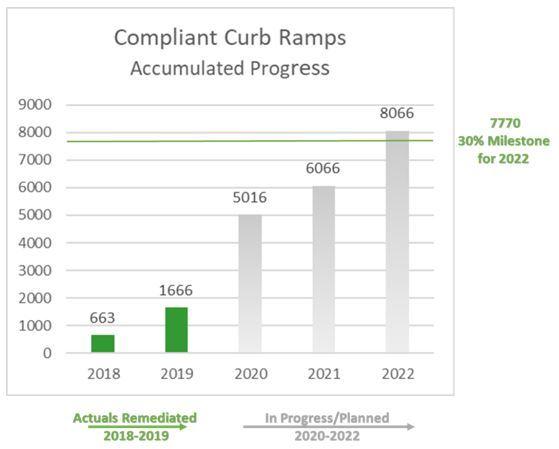 Compliant curb ramp accumulated progress