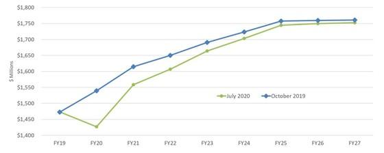 Revenue chart update