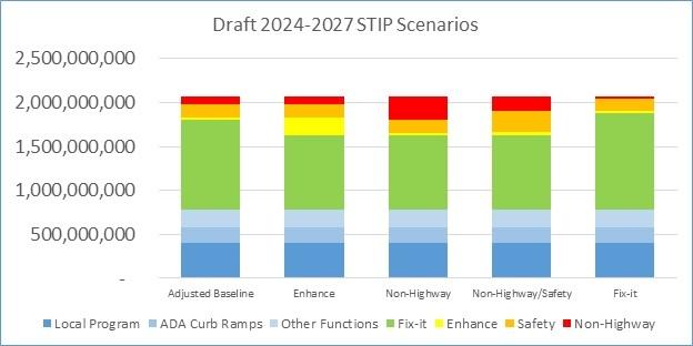 2024-2027 STIP funding scenarios