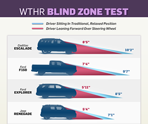 Blind zone test: distance in front of vehicle