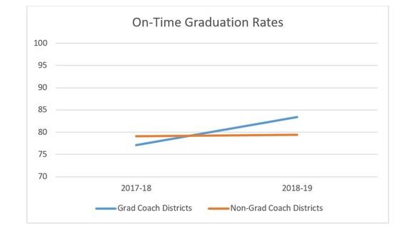 Graph Depicting Impact of Graduation Coach