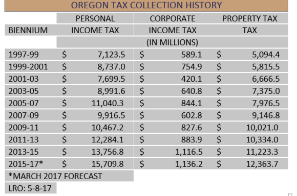 Tax Collection History