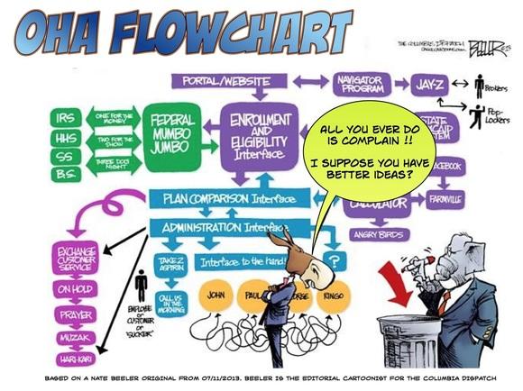 HOA Flowchart