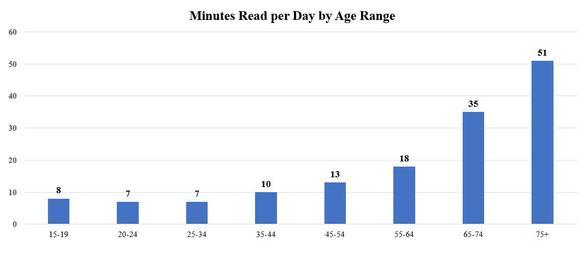 Minutes Read