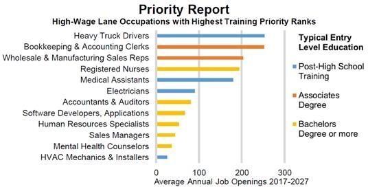 L:ane County Priority Report